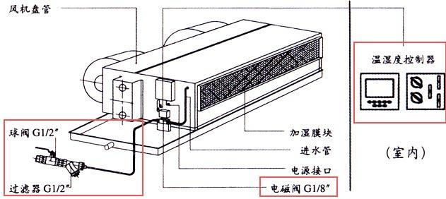 风机盘管的Y型过滤器为什么要安装接在供水管上?
