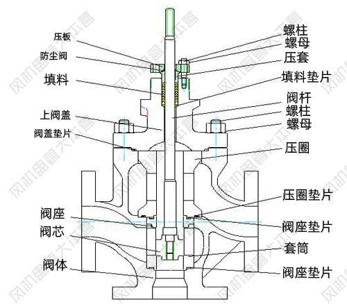 电动三通调节阀有哪些部分组成?结构有哪些特点?