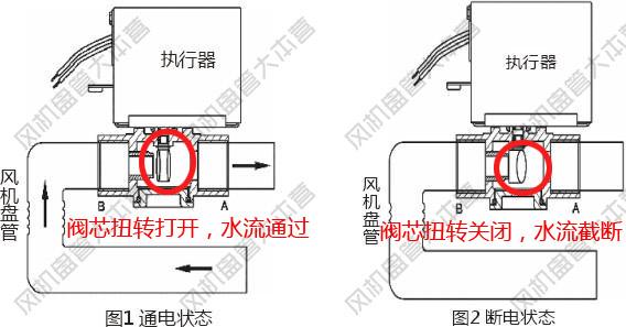 图示:风机盘管电动二通阀工作原理是什么?是怎样工作的?