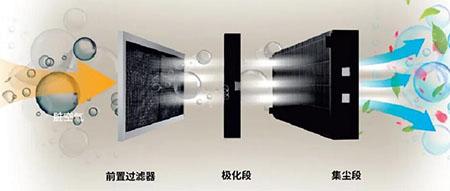 新品:霍尼韦尔UV电子空气净化器助力优质室内空气质量体验